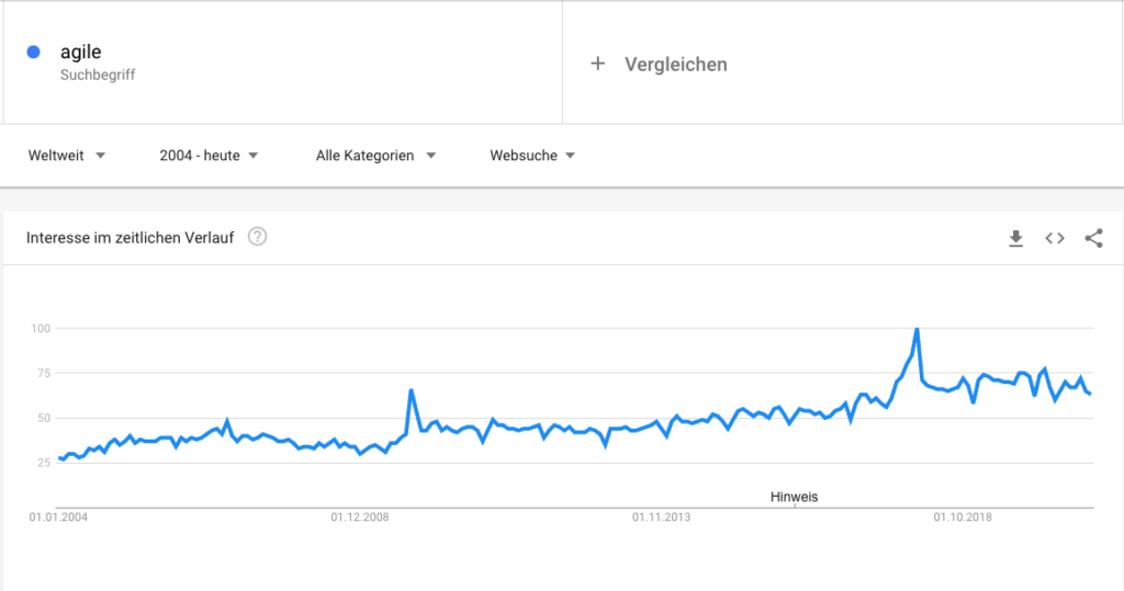 Popularität von Agile steigt mit der Zeit