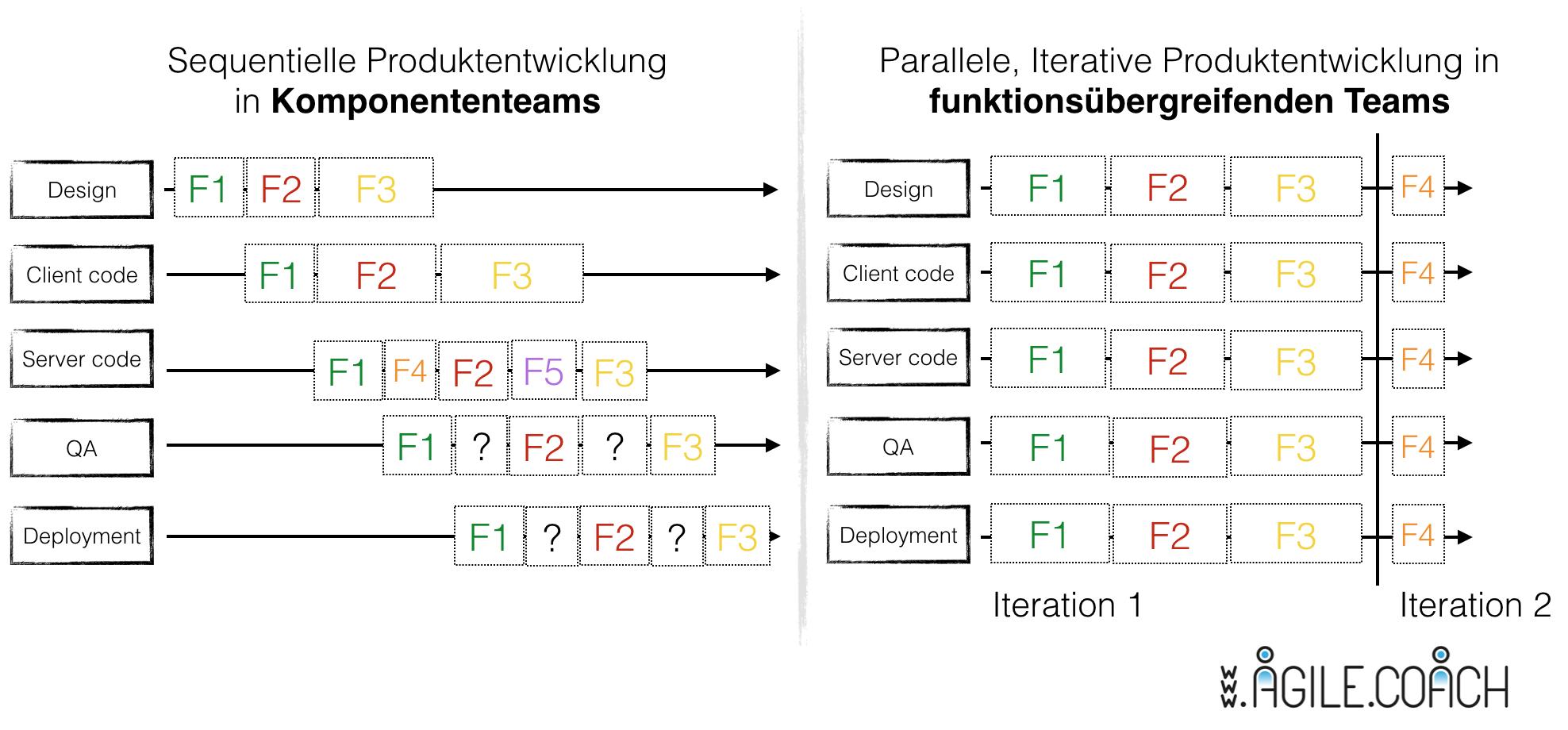 Scrum vs. Waterfall, Component-vs-crossfunctional-teams