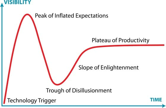Gartner Hype Cycle Agile