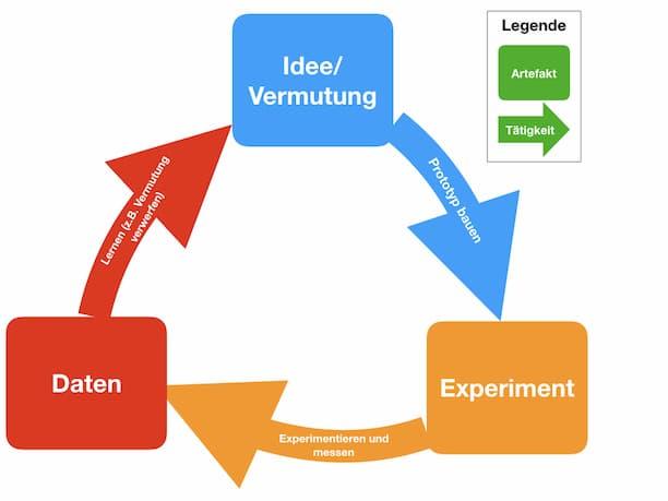 Lernzyklus von Lean StartUp