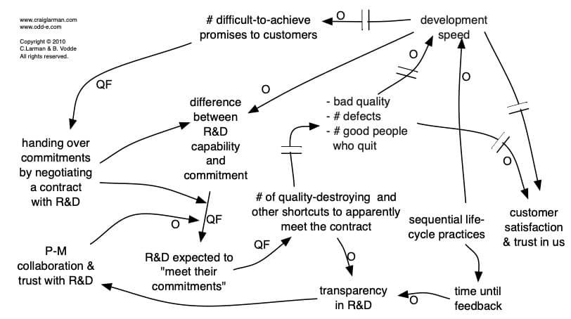 System verstehen causal loop diagramm code quality