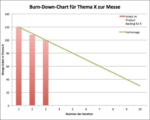 Beispiel Release-Burndown nach 3 Sprints