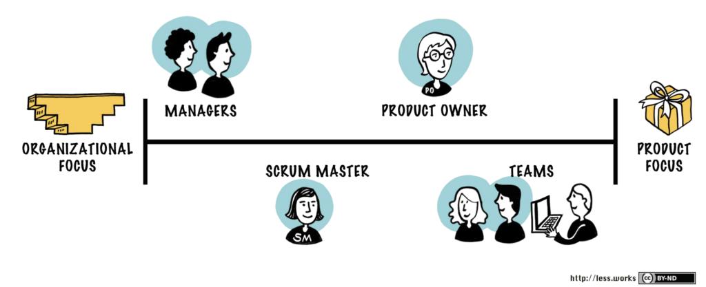 Kundennaehe der Rollen im Scrum